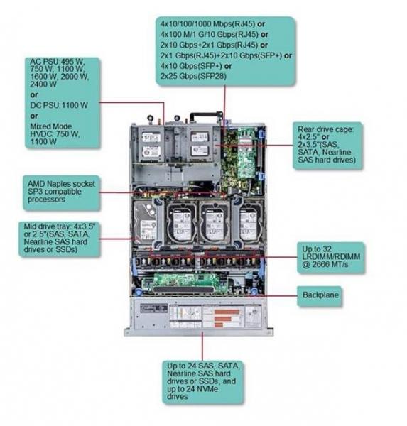 戴尔携AMD开展EPYC服务器之旅