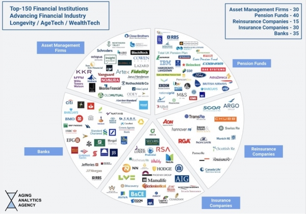 AI技术将成为长寿金融行业的核心所在
