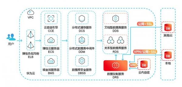 华为云数据库迁移新方案北京亮相,助力企业加速云上创新