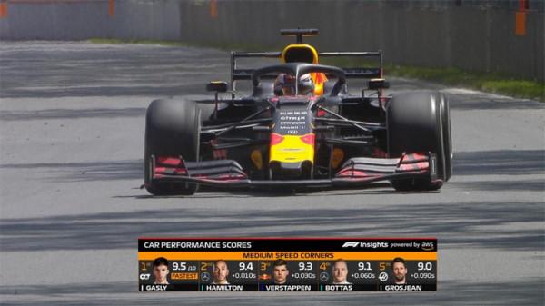 不能亲临F1现场,云观赛可能更刺激你的感官