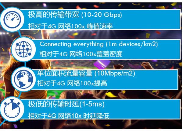 5G落地 测试先行 思博伦助推下一代移动通信商用步伐