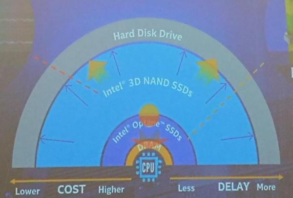 计算、存储技术迎来巨变---您准备好了吗