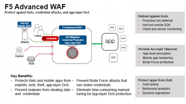 F5安全能力进阶:新架构进行Per-Page保护与API安全