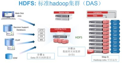 你还在用这种方法搭建Hadoop吗?
