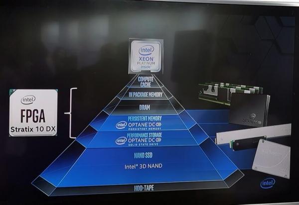 加速计算时代:英特尔在三星主场发布内存和存储产品