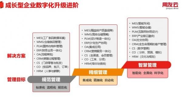 U8+V15.0四大升级 实现企业数字化持续发展