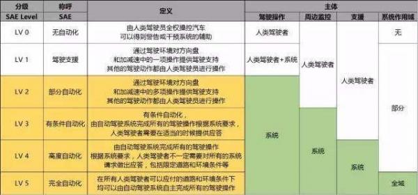 对话SGS:车联网和5G息息相关 中国将是产业引领者