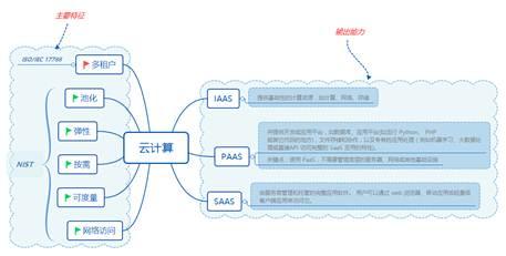 云安全框架之云等保标准、云安全指南及Gartner技术曲线剖析