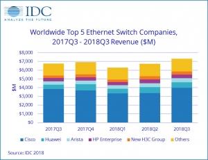 IDC:2018年第三季度全球以太�W交�Q�C�健增�L 路由器市�鋈圆环�定