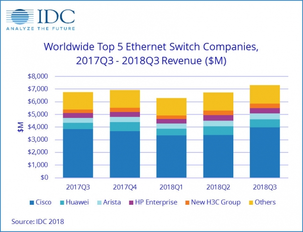 IDC:2018年第三季度全球以太网交换机稳健增长 路由器市场仍存在不平衡