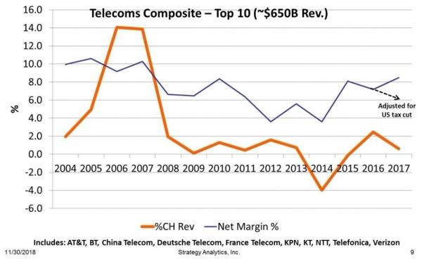 Strategy Analytics:5G容量将降低价格并不会提高利润