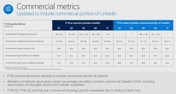 微软第一季度业绩表现强劲,商业云业务达到了年化340亿的营收水平