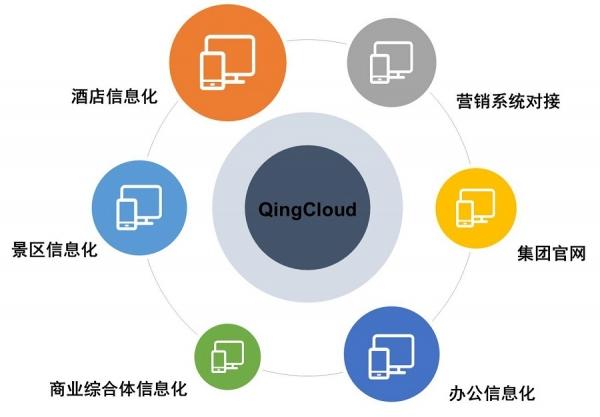 青云QingCloud为西藏宏绩集团打造私有云平台