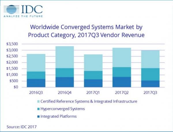 IDC:第三季度全球融合系统收入增长10.8% 收入超过29.9亿美元