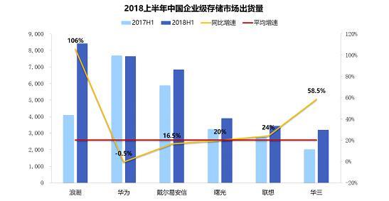 IDC:2018上半年浪潮在企业级存储市场出货量和增速中国第一
