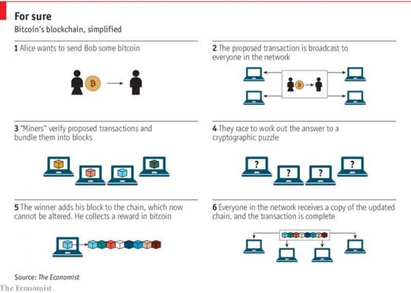 区块链技术到底能为企业做些什么