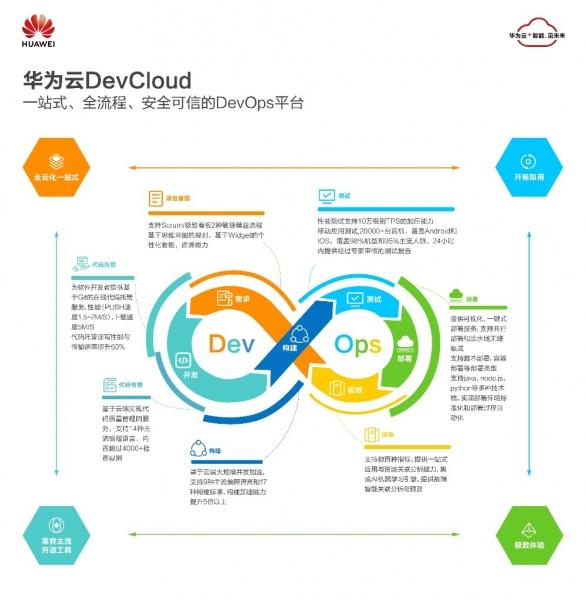 IDC:华为云市场份额第一,领跑中国DevOps云服务市场
