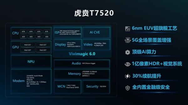 紫光展锐发布新一代5G SoC——虎贲T7520