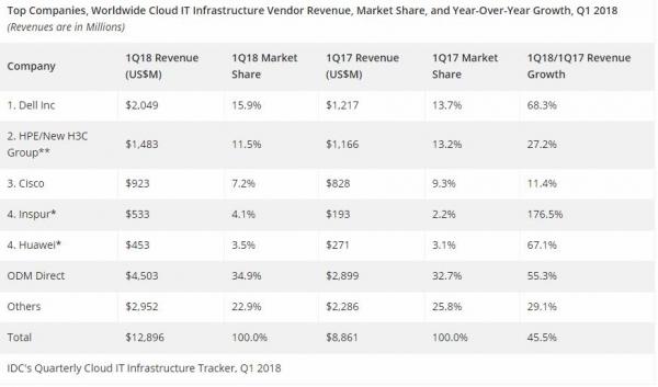 IDC:2018年第一季度公有云扩张推动全球IT基础设施收入继续保持两位数增长