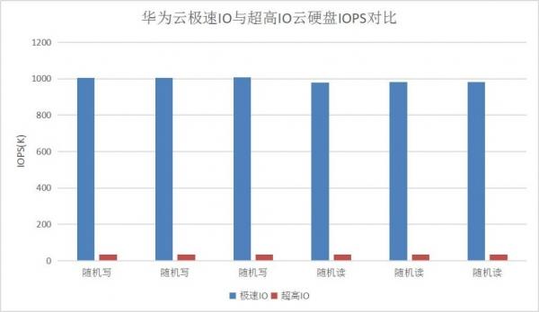 企业上云的极速存储挑战,华为云全新极速IO云硬盘性能评测