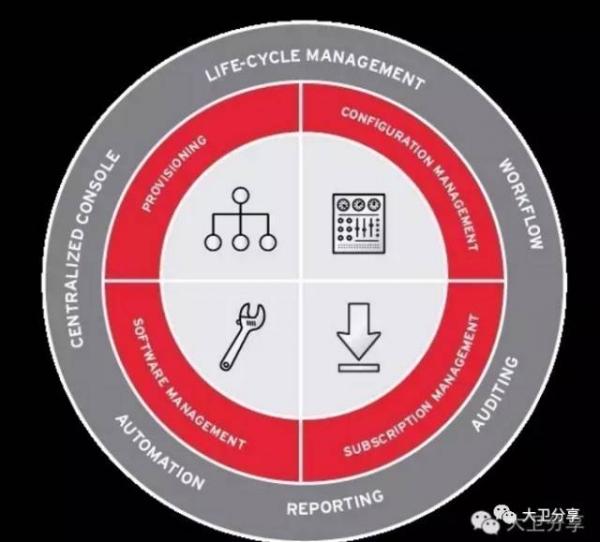 金融行业IT自动化运维的研究与落地实践