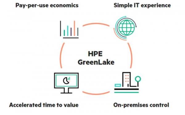 HPE发布混合云管理服务GreenLake