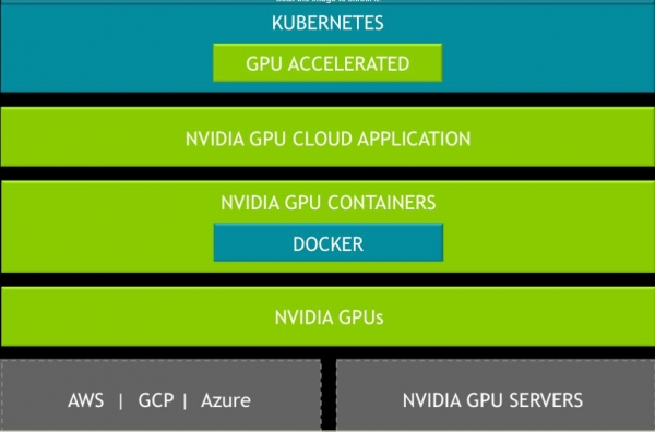 Nvidia发布GPU上的Kubernetes以加速深度学习负载