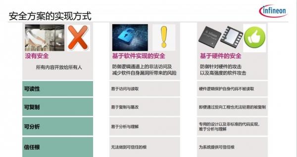 万物互联时代英飞凌OPTIGA Trust M2 ID2重新定义物联网设备安全标准