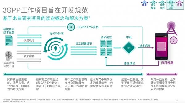 一文深度揭秘3GPP:2G/3G/4G/Pre-5G标准化制定流程是这样的