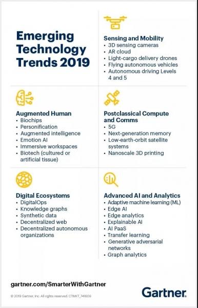 未来五大技术创新趋势,有一个共同点!
