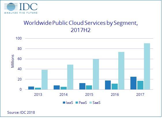 IDC:2017年前16大公有云服务提供商占据全球公有云服务收入半壁江山