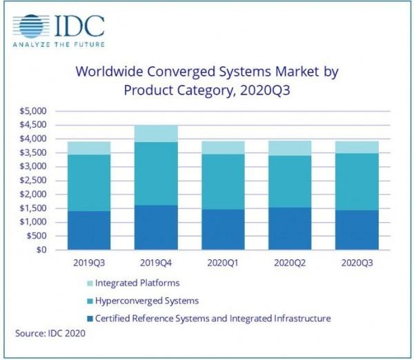 IDC:第三季度全球融合系统市场同比微增0.3%