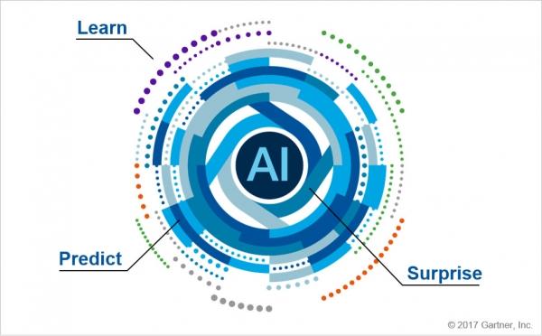 Gartner:金融行业追逐AI带来的变化