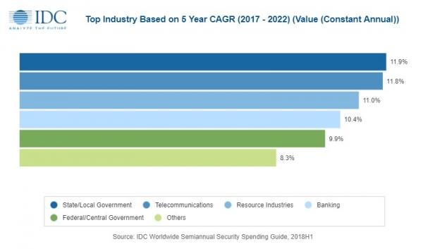 IDC支出指南:2019年全球安全解决方案支出将达到1031亿美元