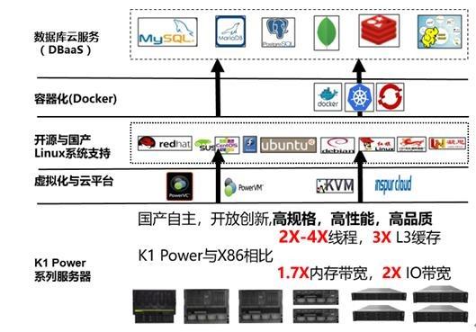K1 Power以卓越性能优势全面支持开源数据库和国产数据库