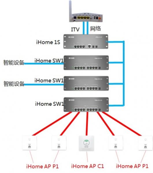 打造智慧小区 望江名门选择飞鱼星实现全无线覆盖