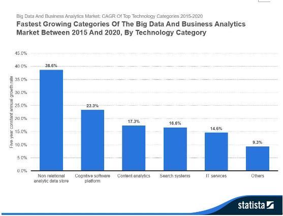 十份图表改变您对大数据增长的观点