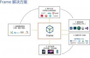 为远程办公赋能,Nutanix 云桌面系统Frame落地中国