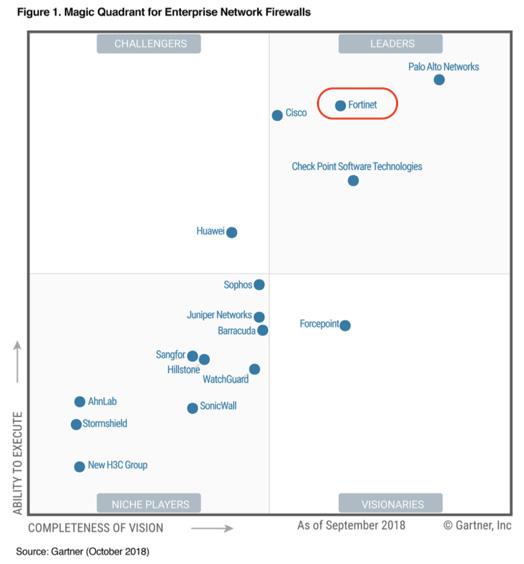 Fortinet 再度评为Gartner 企业防火墙魔力象限领导者