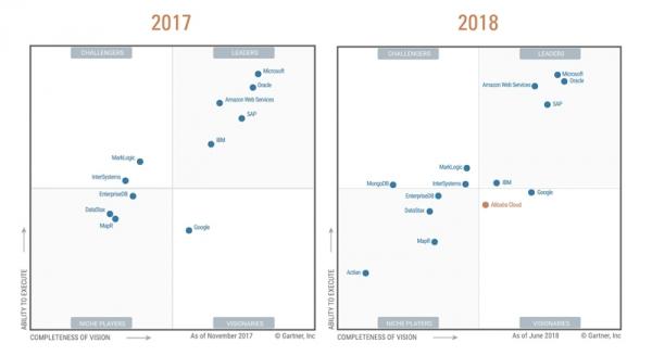 中国云计算企业破纪录,阿里云入选Gartner全球数据库魔力象限