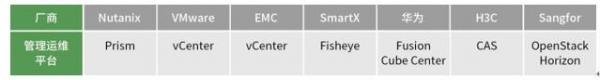 超融合详细对比:市面各主流超融合产品及厂商优劣势解密