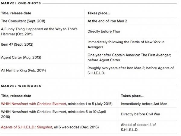 漫威宇宙观看指南:电影与剧集观看顺序详解