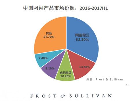 """Frost & Sullivan:网御星云荣获""""2017年度中国区网闸产品市场领导奖"""""""