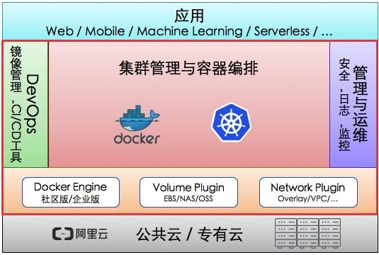 Kubernetes管理服务上线  阿里云成国内唯一支持两大主流容器技术云厂商