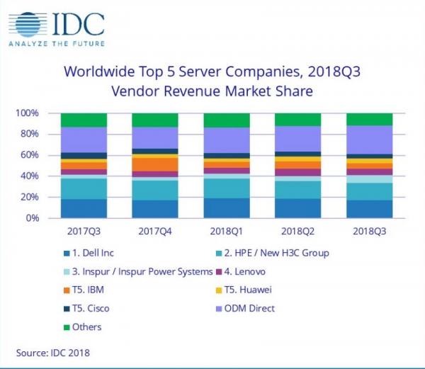IDC:2018年第三季度全球服务器市场收入同比增长37.7%