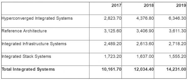 2018年,企业级存储厂商如何提升其营收?