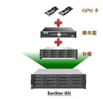 Infortrend推出AI存储EonStor GSi ——高度集成的超融合存储