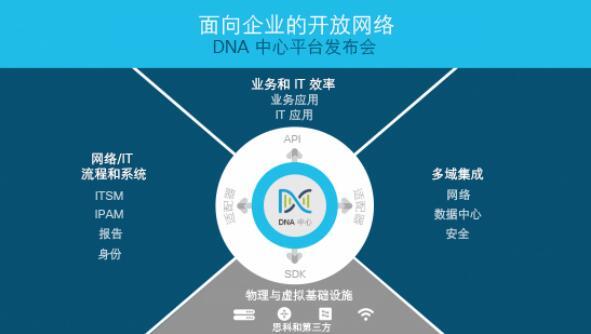 面向企业的开放网络:借助思科DNA中心开放式平台的强大功能探索新的可能性