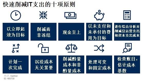 Gartner:削减IT支出的十项原则