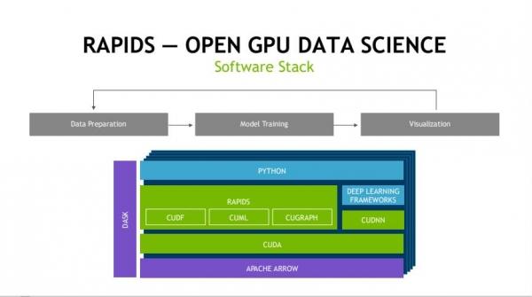 面向数据科学 NVIDIA借助RAPIDS拓展GPU新的应用场景